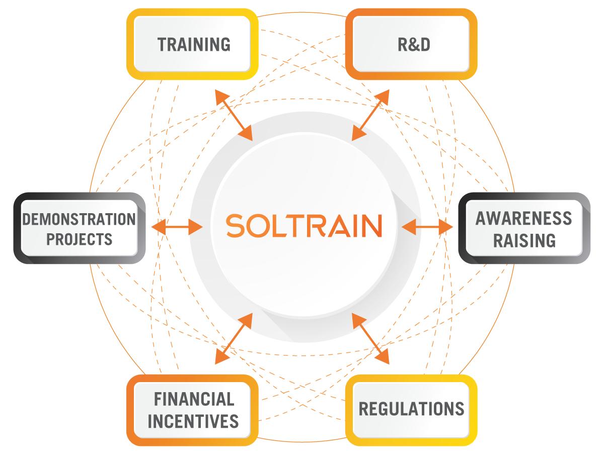SOLTRAIN Focus
